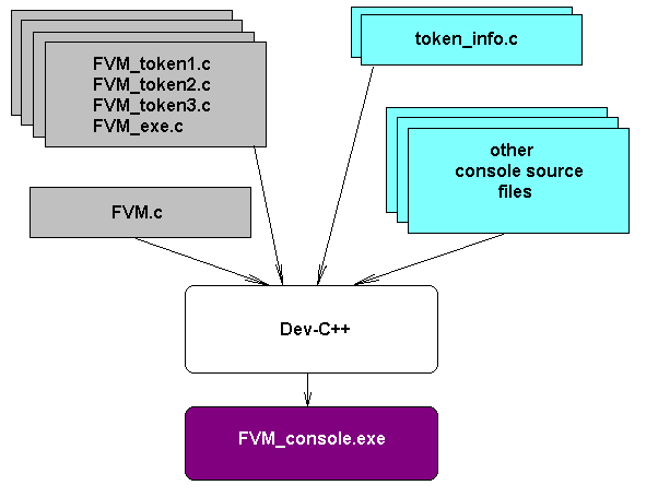 FVM console